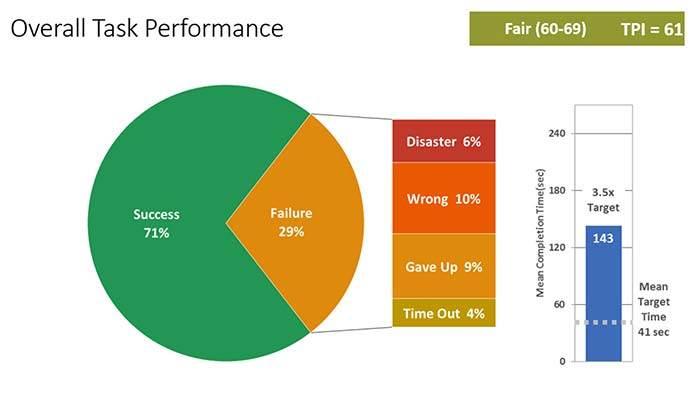 Task Performance Indicator отCisco