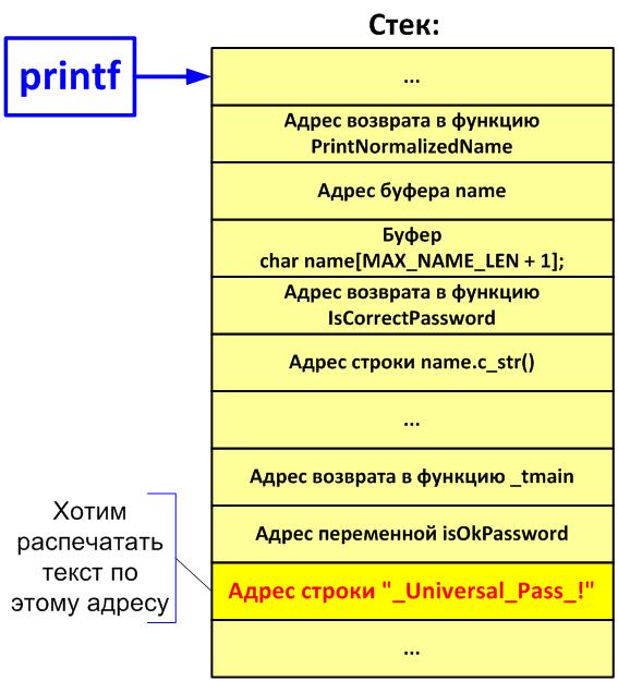 Рисунок 1. Схематическое расположение данных в стеке.