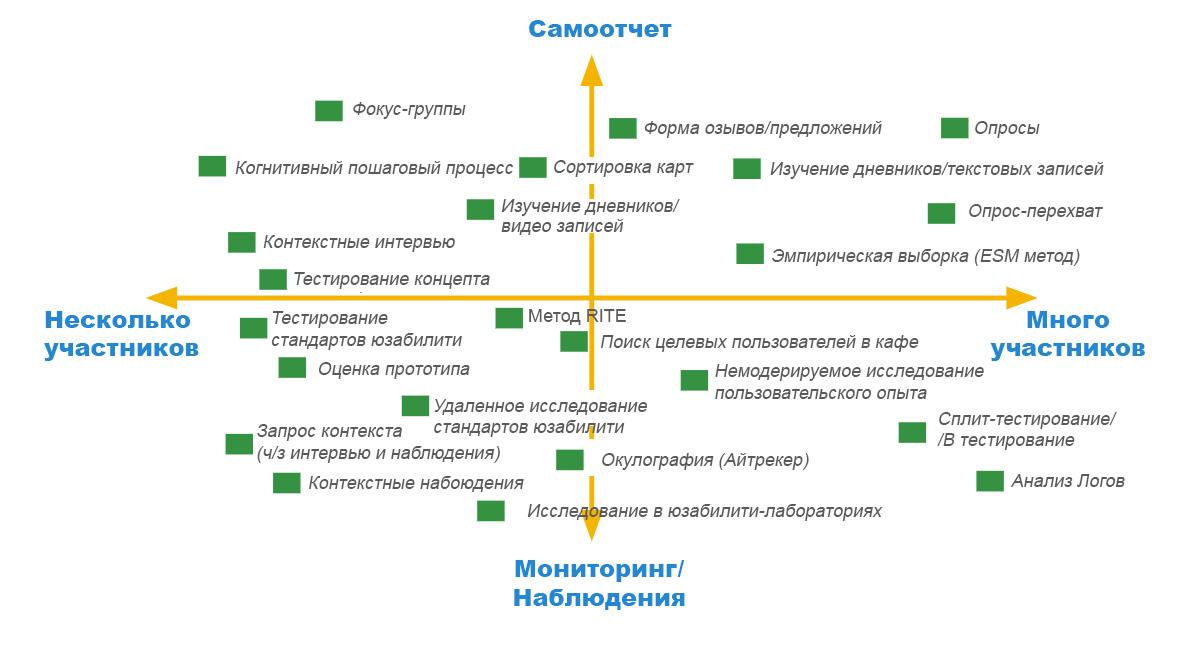 methods variety