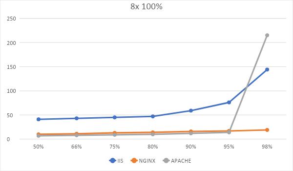 Битва WEB-серверов  Часть 1 – оторванный от реальности HTTP