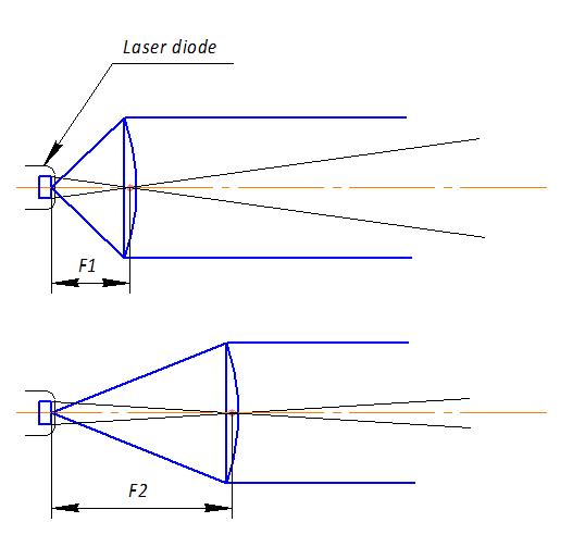 laser-beam
