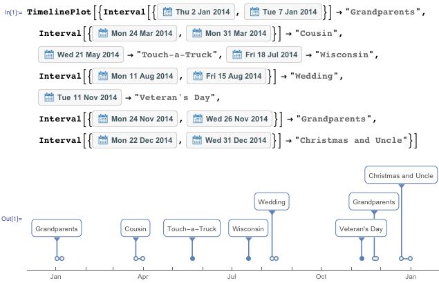 Новое в Wolfram Language: функция TimelinePlot для создания временной шкалы