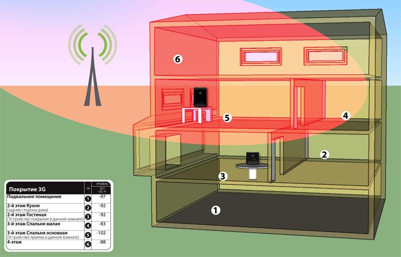 Стандартное покрытие 3G