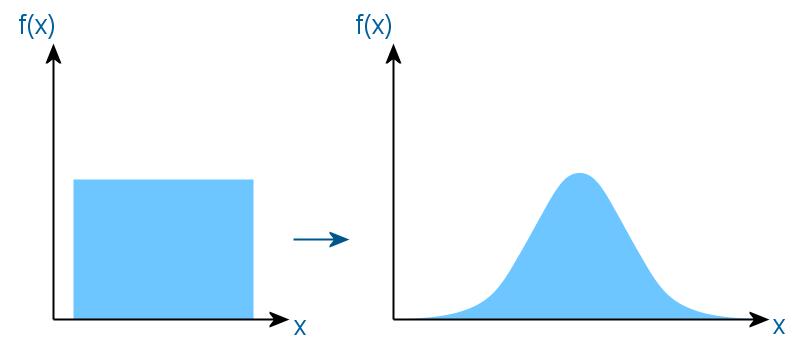 преобразование равномерного распределения в нормальное гауссовское