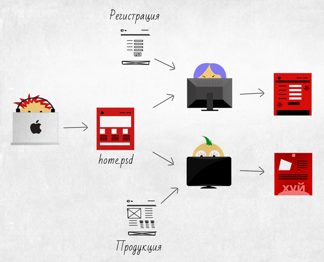 Как построить разработку дизайна очень большого и долгого проекта