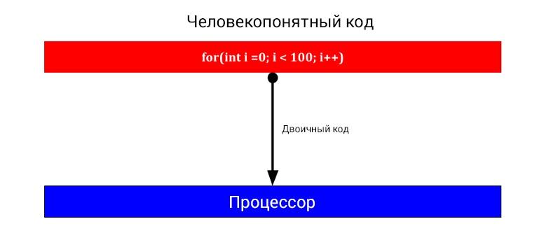Этапы выполнения кода при отсутствии этапа компиляции в байт-код