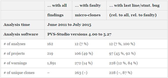 Таблица 2 - Статистика по результатам исследования