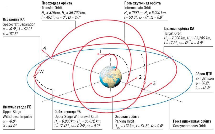 шведский спутник связи,
