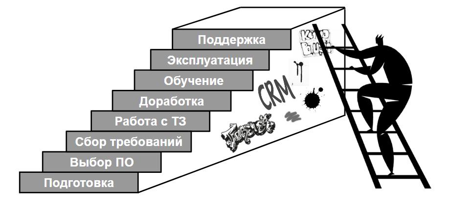 Структурная схема crm системы база данных для битрикс