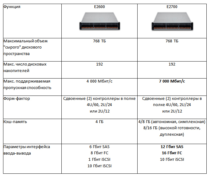 Таблица сравнения e2700 и e2600