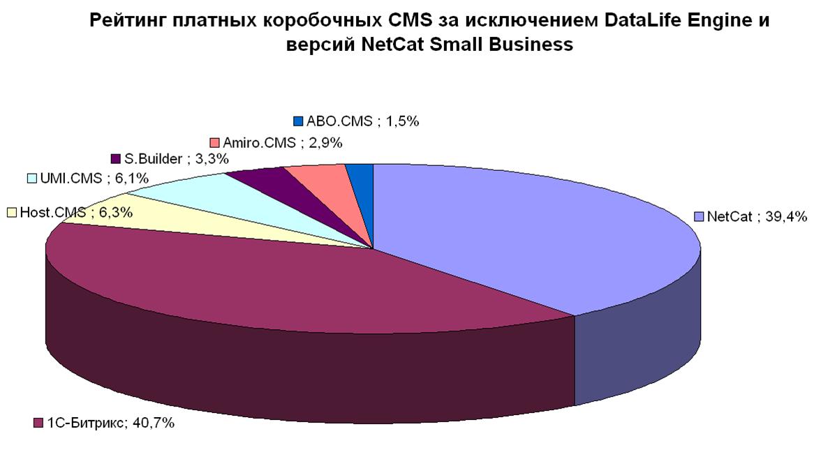 Рейтинг платных коробочных CMS без учёта DLE