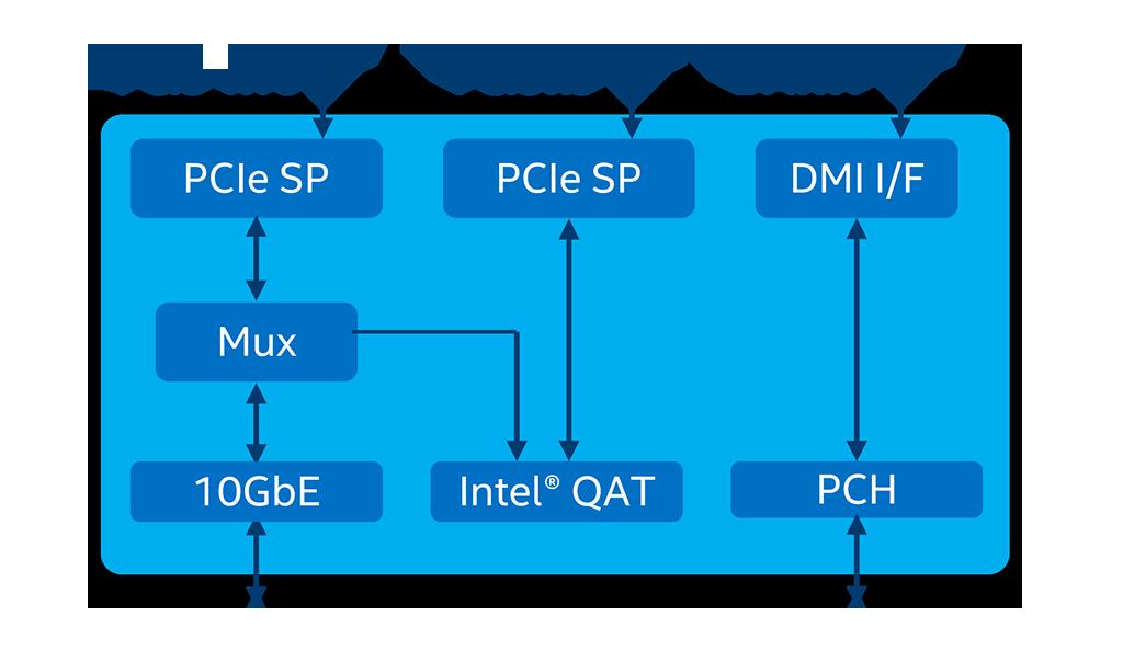 Отличие Intel C620 от предшественника в использовании PCIe-линков с DMI-шиной