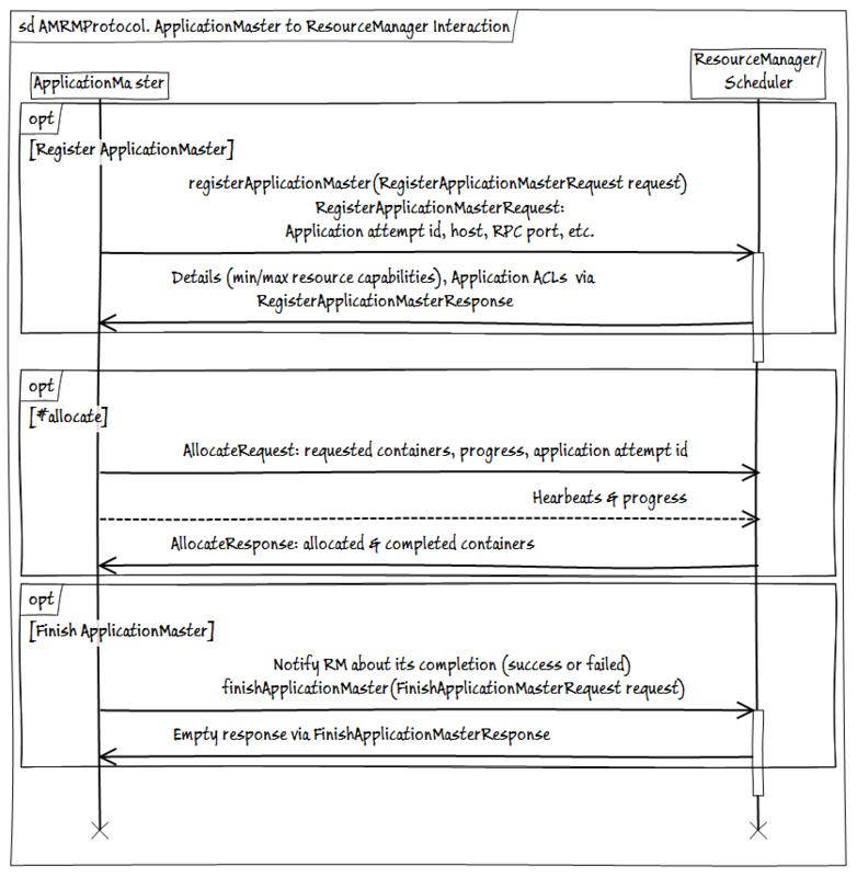 Hadoop MapReduce 2.0. AMRMProtocol