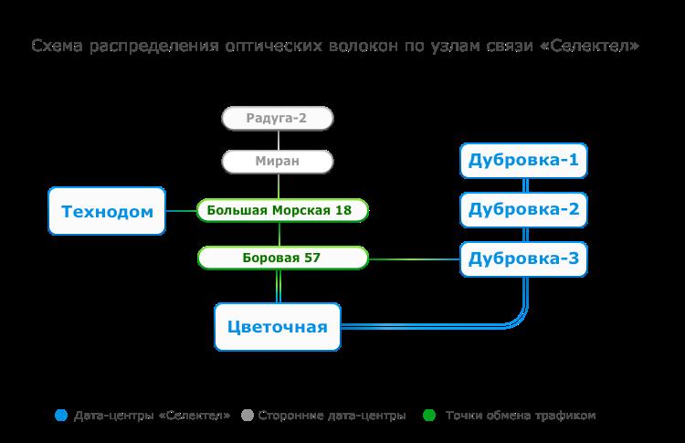 Схема волоконно-оптических линий связи Селектел