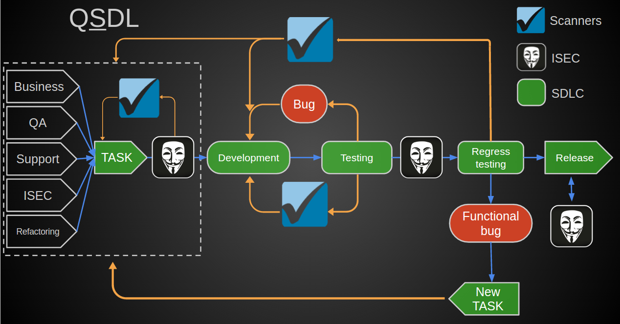 QIWI Security Development Lifecycle