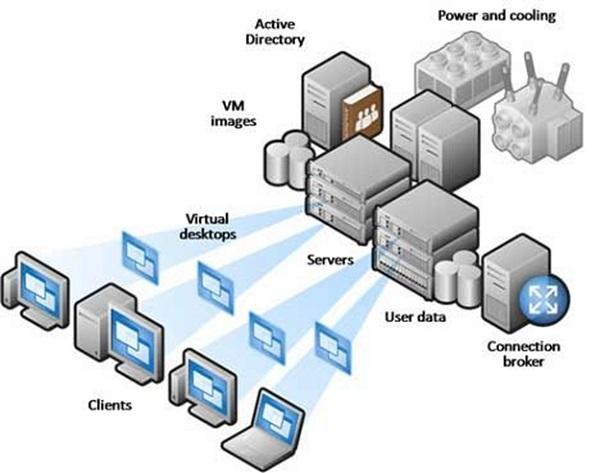 VDI – это инфраструктура виртуальных рабочих столов - Inoventica Services