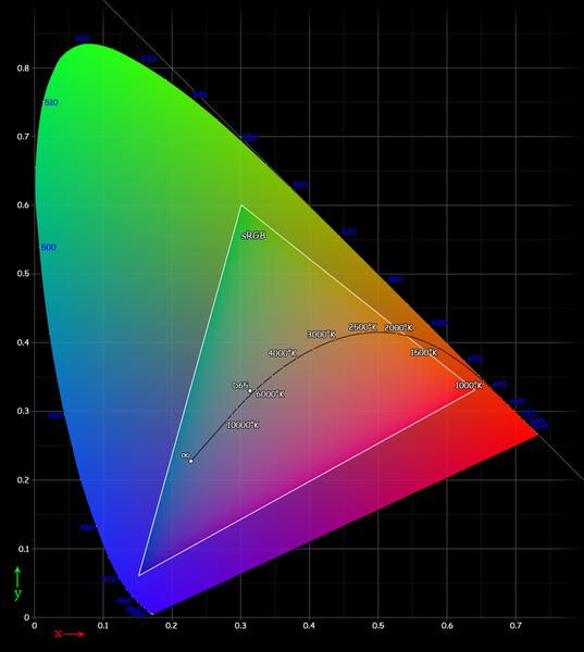 1beae18b2d3f75 Цветовой охват можно понять на основе диаграммы, представленной ниже; здесь  цветная поверхность показывает палитру цветов, воспринимаемых человеческим  ...