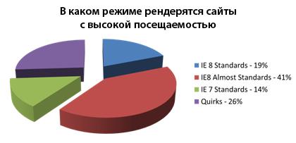 Статистика по режимам рендеринга