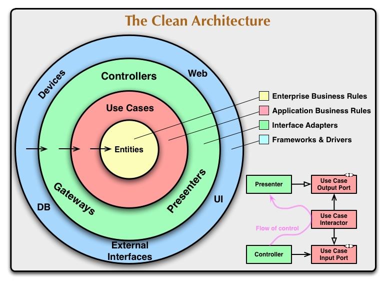 clean architechture