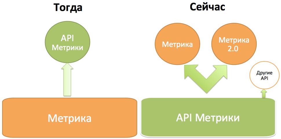 Новый API Яндекс.Метрики: конструкторы отчётов и поддержка API других стандартов