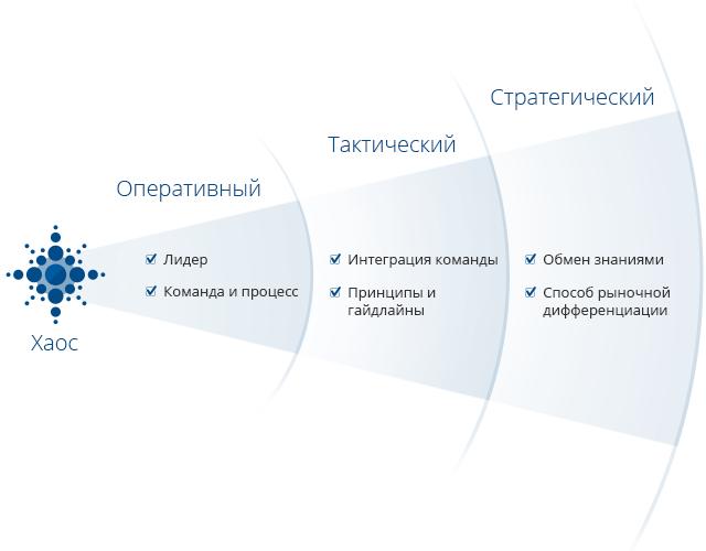 Модель зрелости UX. Стратегический уровень