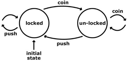 Машины состояний и разработка веб-приложений