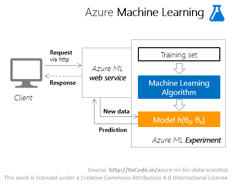 Azure ML services.png