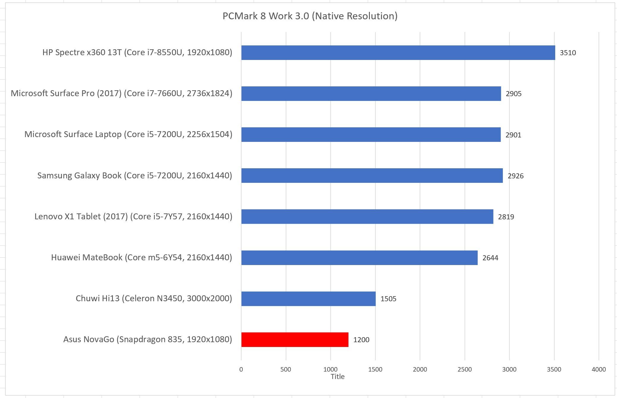 Новые процессоры ARM смогут потягаться с Core i5 / Хабр