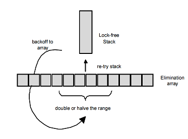 lock free data structures Lock-free data structures guarantee the progress of at least one thread when executing mutlithreaded procedures, thereby helping you avoid deadlock.