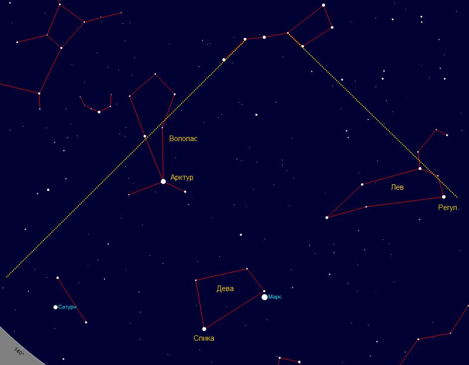 Арктур — это созвездие