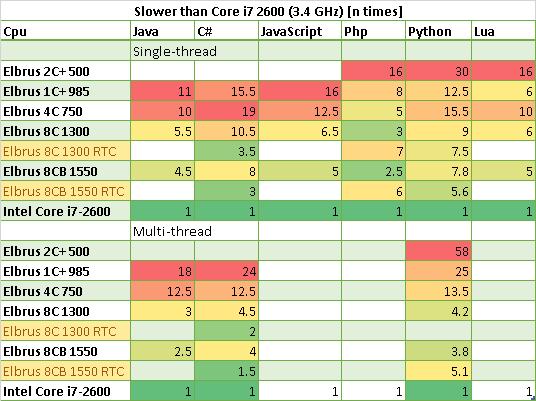 Сводная таблица: во сколько раз Core i7 2600 быстрее Эльбрусов