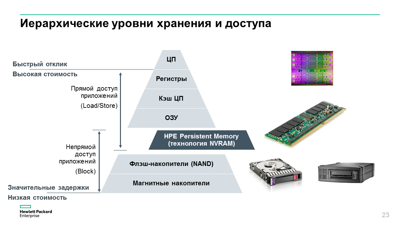 New Memory For New Storage Architecture Hewlett Packard Enterprise Blog Sudo Null It News