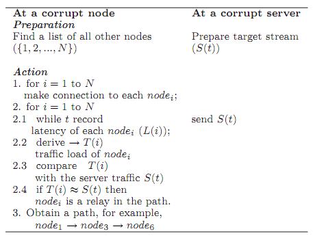 Алгоритм малозатратной атаки