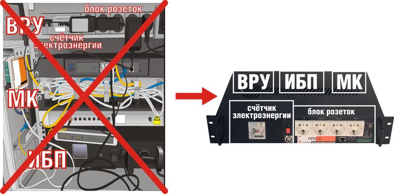 Панель Питания и Управления ППУ = Мониторинг + ИБП + ВРУ