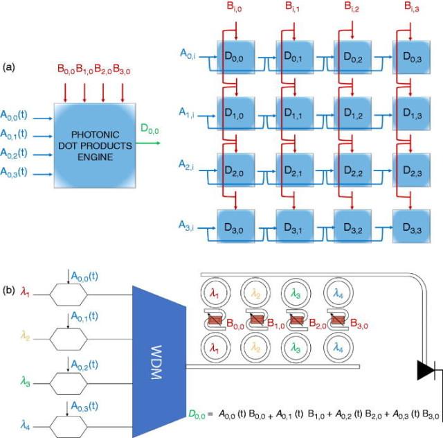 Photonic-tensor-core-and-dot-product-engine