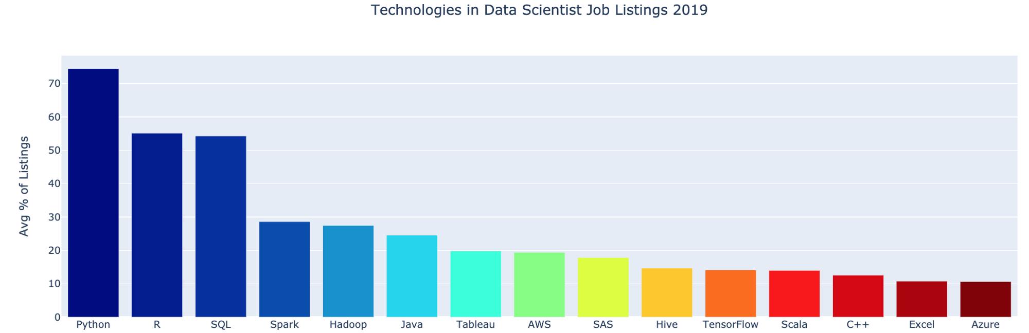 Как выучиться на Data Scientist: наиболее востребованные технические навыки