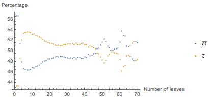 Процент формул, которые лучше в любом Pi или тау изменяется в зависимости от сложности