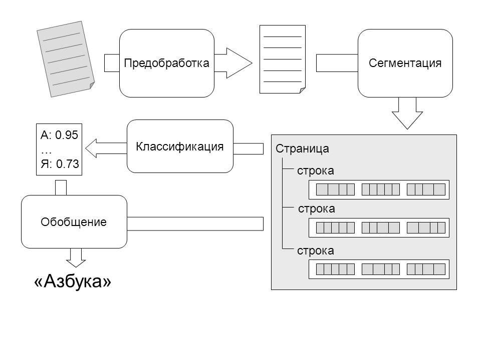 Программа для сканирования текста скачать