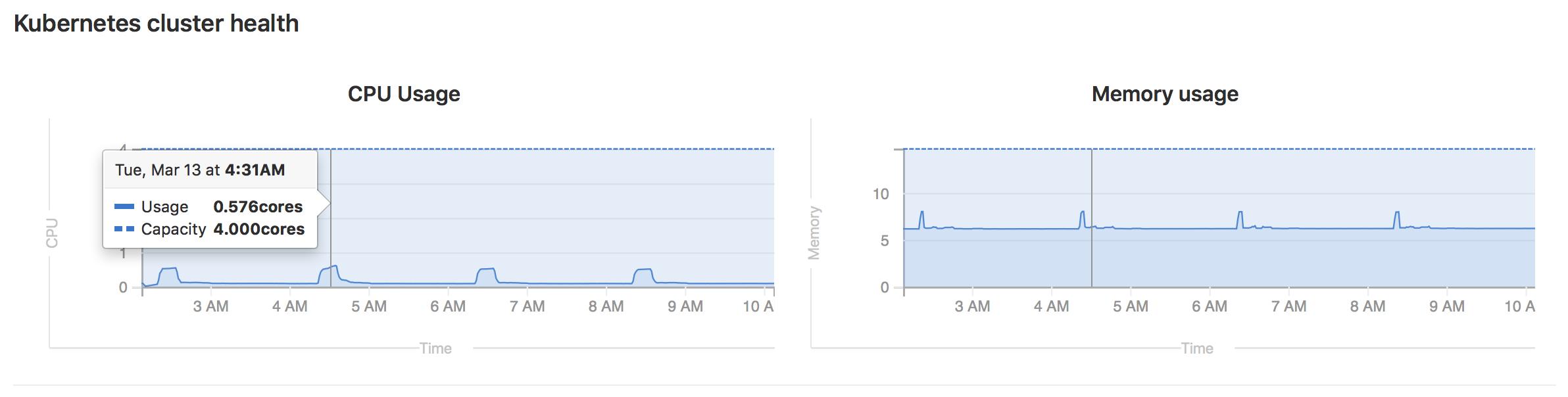 Kubernetes cluster monitoring