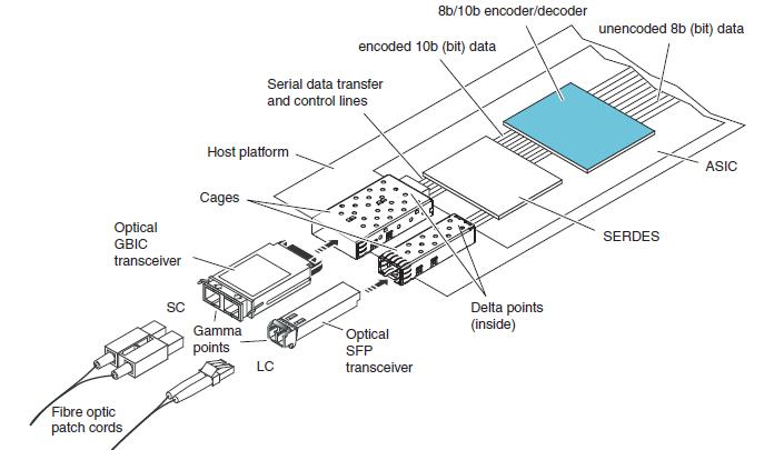 Transceivers, трансиверы или