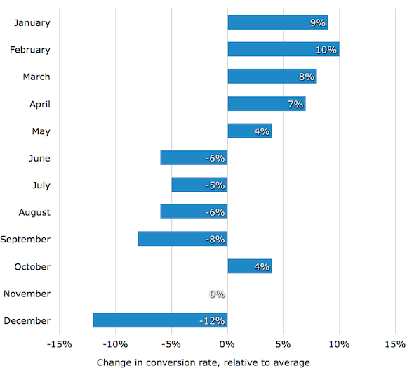 График конверсии по месяцам