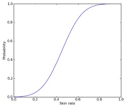 Функция вероятности