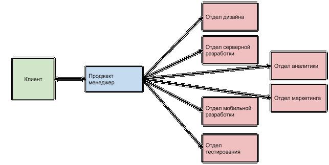 e-Legion structure