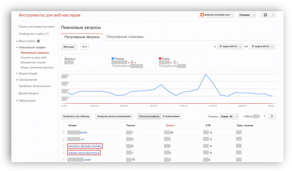 инструменты для веб-мастеров поисковые запросы