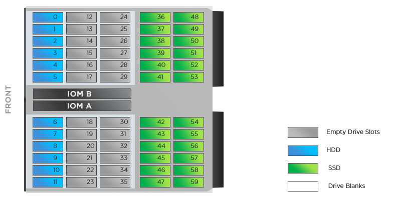 You can install no more than 24 SSDs in the Ultastar Data60 chassis - these should be the last rows of the back zone