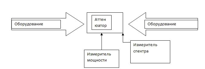 Схема тестового стенда
