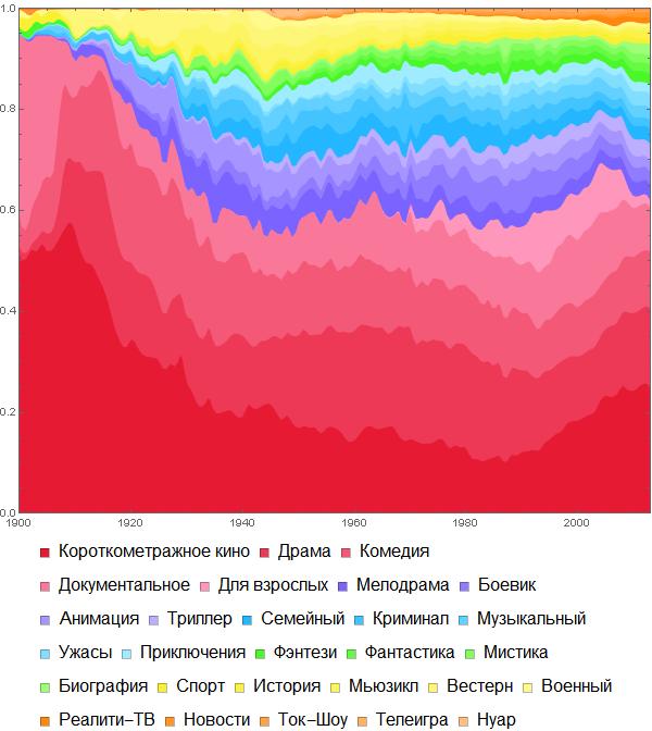 Poisk-posledovatelnosti-prosmotra-spiska-250-luchshih-filmov-Wolfram-Language-Mathematica_57.png