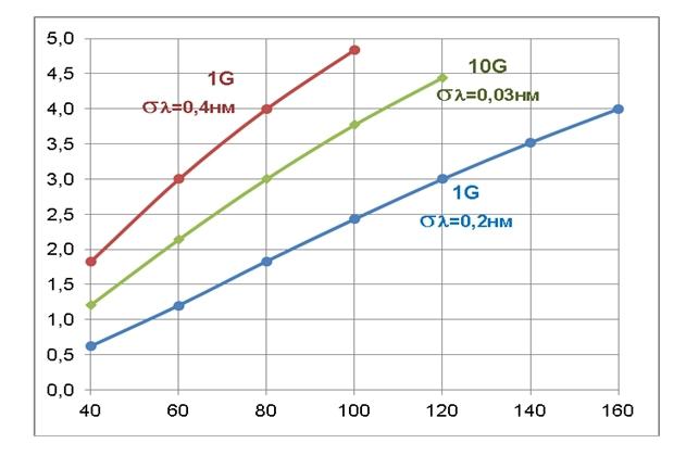 Зависимость ухудшения качества передачи за счет дисперсии от длины линии при различной скорости передачи и ширине спектральной линии излучателя.