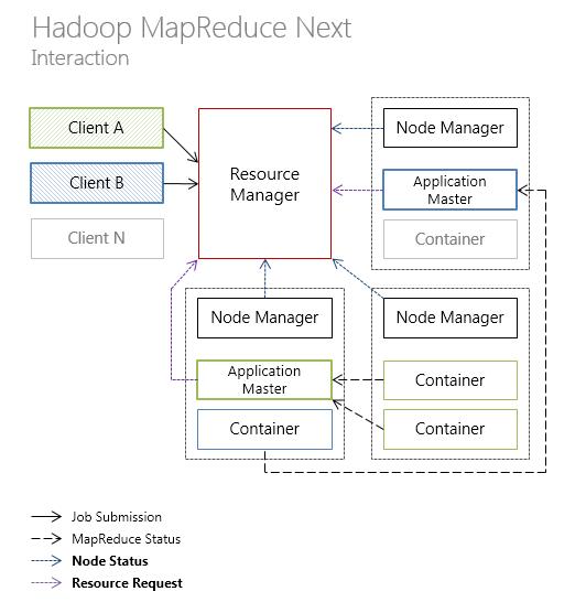 Hadoop MapReduce 2.0. Interaction