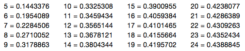 Current table of best known values
